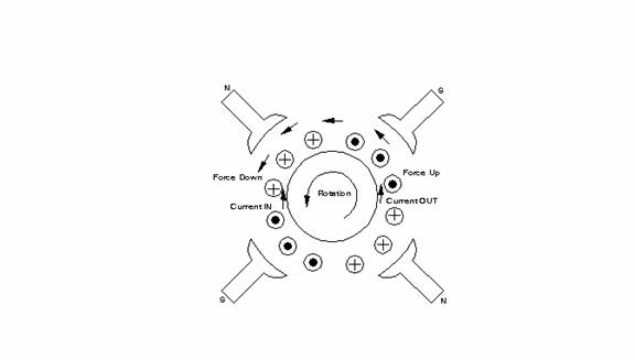 Ac Motor Speed Picture  Ac Motor Operation Principle