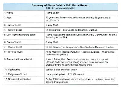 Summary of Pierre Belair burial record