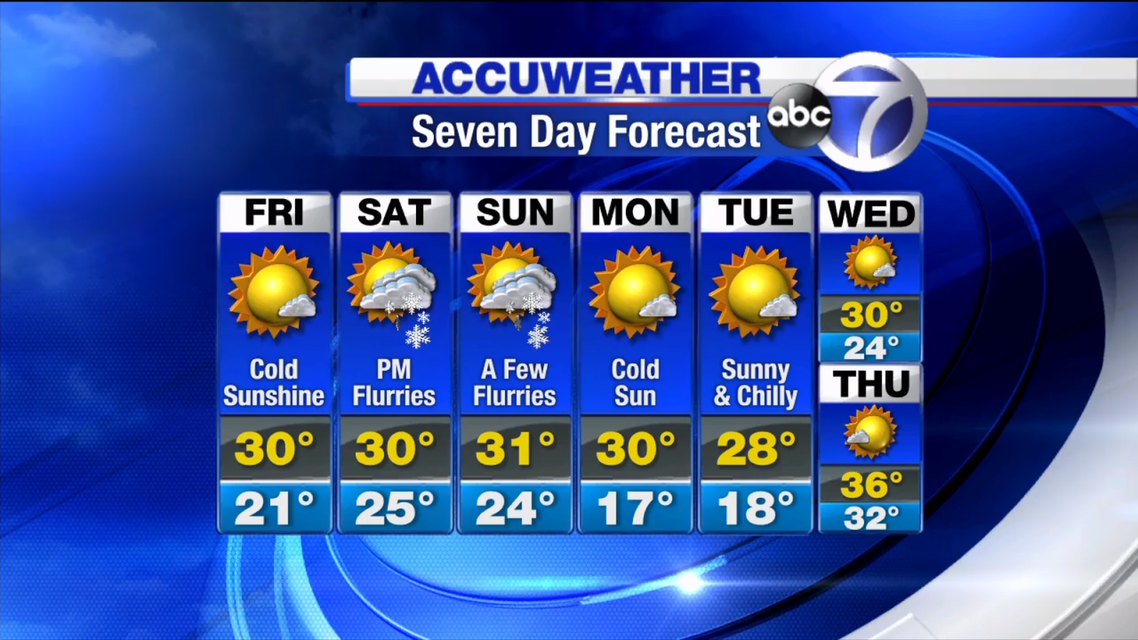 Stn New York 7 Day Accuweather Forecast