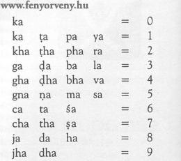 Egy szanszkrit vers és a Pí rejtélye