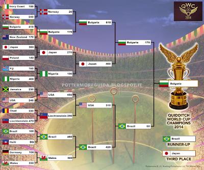 Risultati completi della finale tra Brasile e Bulgaria