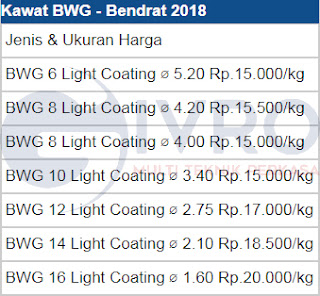 Daftar Harga Kawat BWG Bendrat