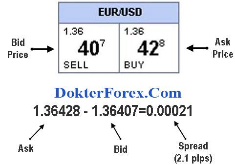 Bid Ask Mata Uang Forex