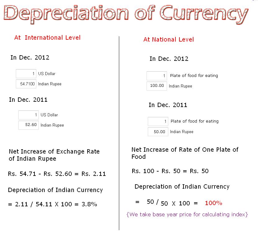 Accounting questions depreciation