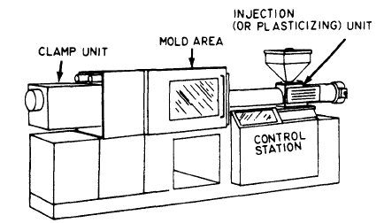 3 phase welding machine diagram mold technology: injection molding machine molding machine diagram