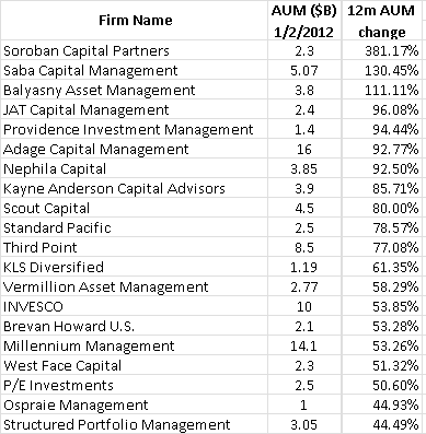 There Were A Number Of Hedge Funds However That Really Took A Pounding The Reduction In Aum For Many Of These Funds Was Due To Poor Performance As Well As