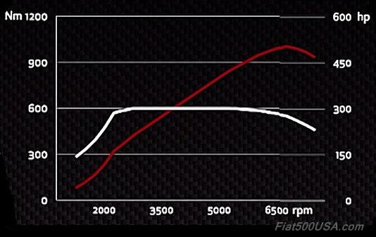 Alfa Giulia Quadrifoglio Engine Dyno Chart