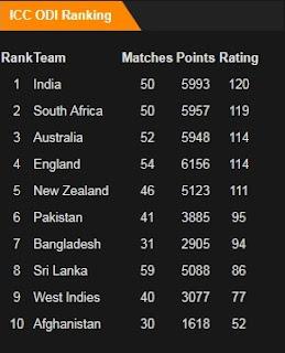 ICC ODI Rankings in October 2017