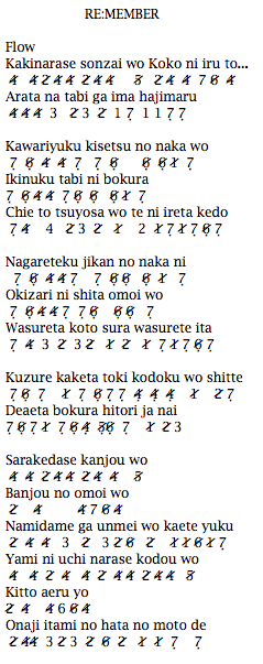 Not Angka Pianika Lagu Re:member Flow Ost Naruto Opening 8