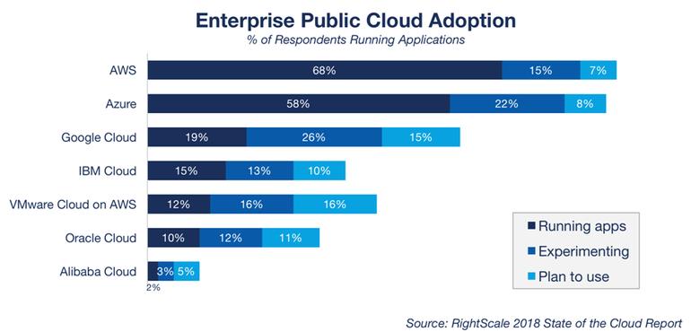 CloudyMatch: Cloud Computing market share between Amazon ...