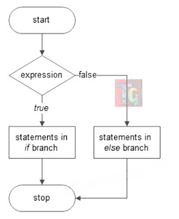 Else statement flowchart