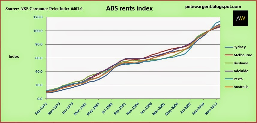 ABS rents index