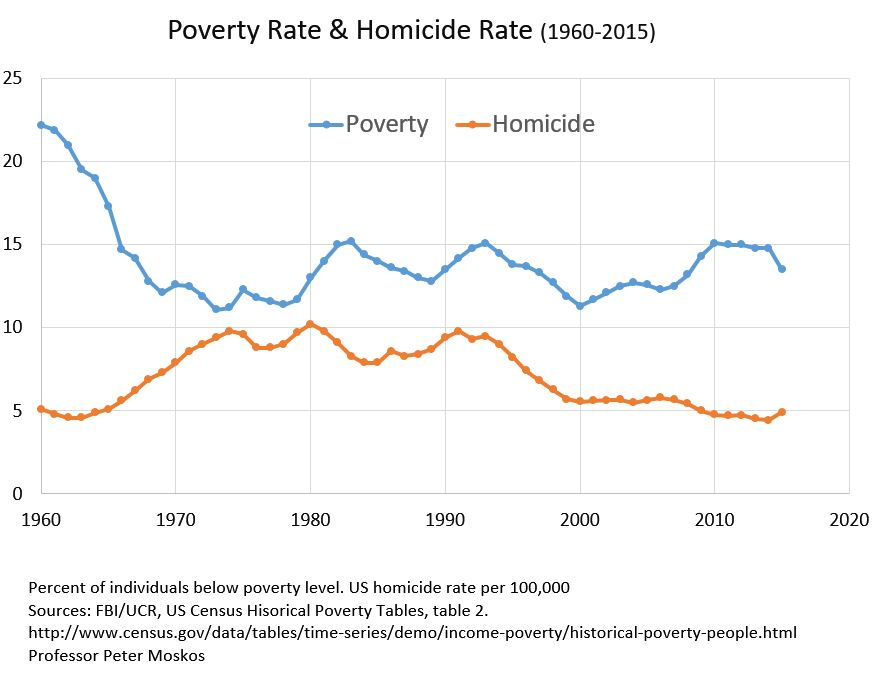 does poverty cause crime