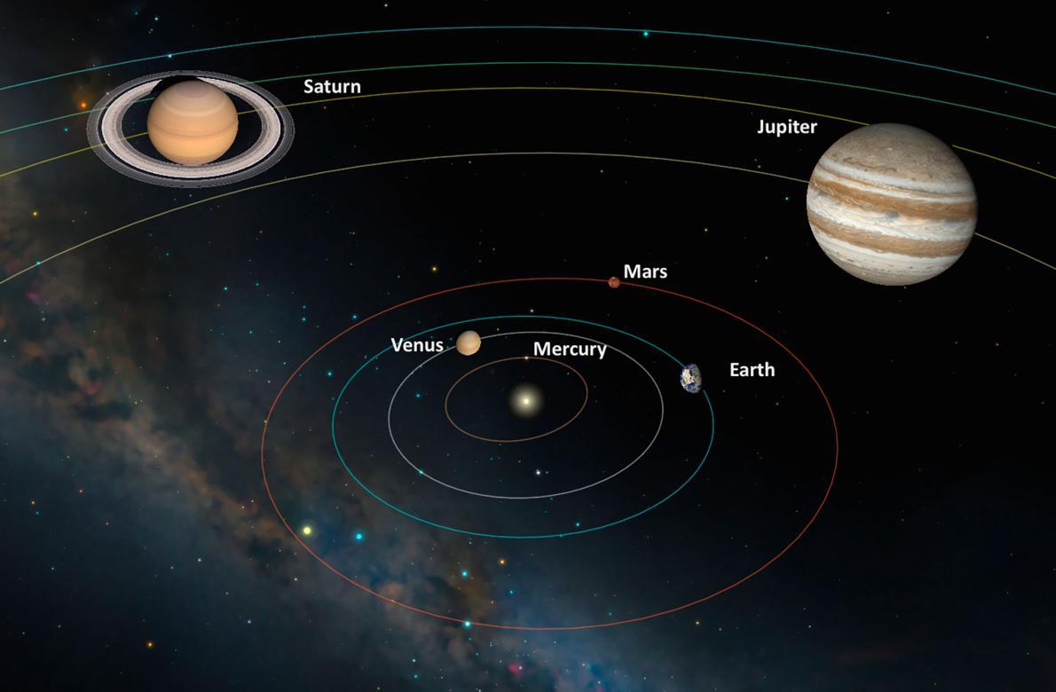 moon jupiter saturn aligned - HD1190×780