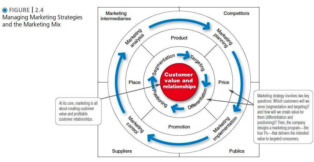 What are included in the Customer-Driven Marketing Strategy? Marketing