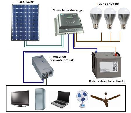 M dulo de 3 a o sistemas el ctricos insibo for Placas solares precios para una casa