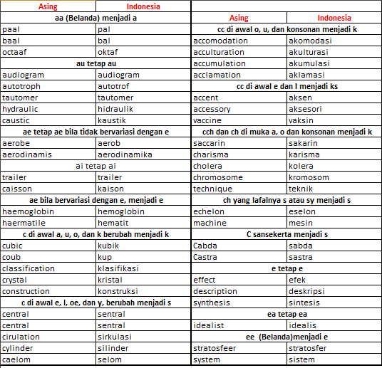 tabel unsur serapan dalam bahasa indonesia