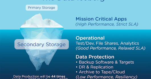 Why do we need a secondary storage?