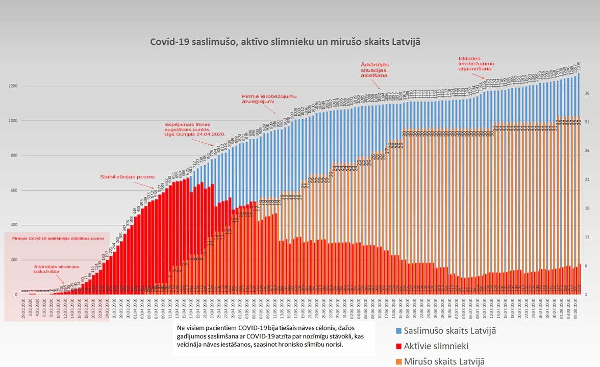 Grafiks ar Covid-19 saslimušo un mirušo skaitu valstī 06.08.2020.