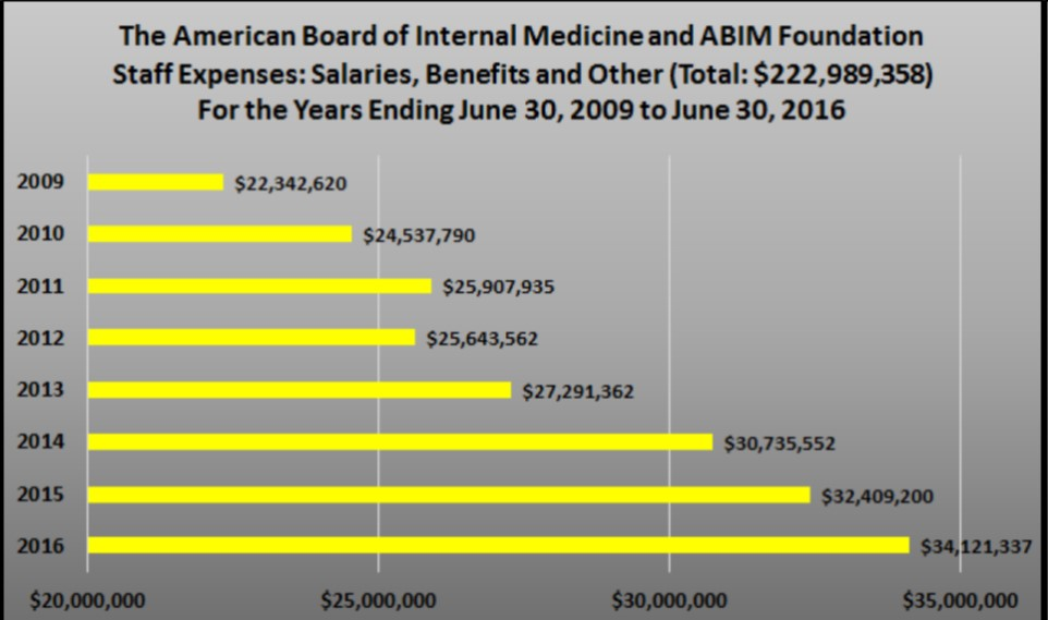 New ABIM MOC Two-Year Plan for ... - The Hospital Leader
