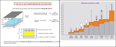 Luminotecnia Cálculo de alumbrado en interiores