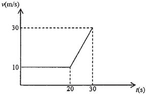 grafik kecepatan terhadap waktu
