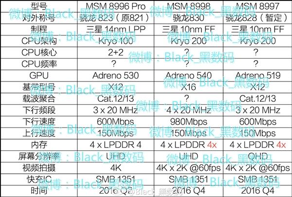 Qualcomm'un Yeni Nesil Snapdragon 820/823/828/830 İşlemcileri