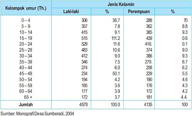 Komposisi Penduduk Menurut Umur dan Jenis Kelamin di Desa Sumberadi, Sleman Tahun 2000