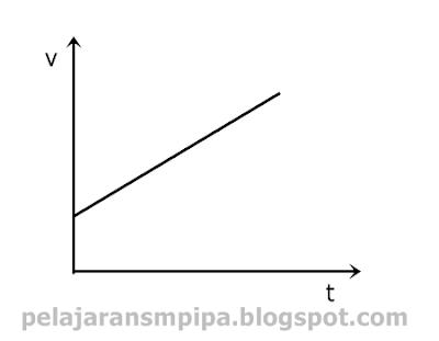grafik gerak lurus berubah beraturan