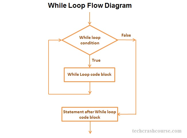 C++ While Loop Statement Control Flow Diagram