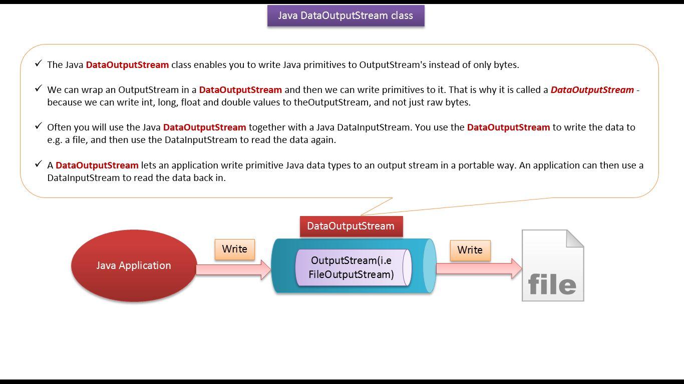 Java ee java tutorial java io dataoutputstream java tutorial java io dataoutputstream baditri Gallery