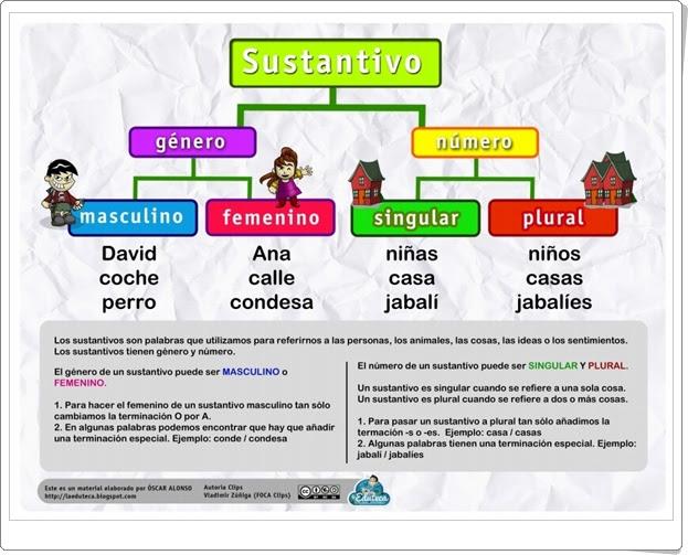 """""""Sustantivo: Género y número"""" (Infografía de Lengua Española de Primaria)"""