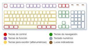 Partes de un teclado