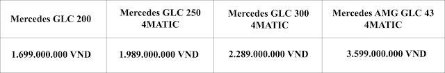 Bảng so sanh giá xe Mercedes GLC 250 4MATIC 2019