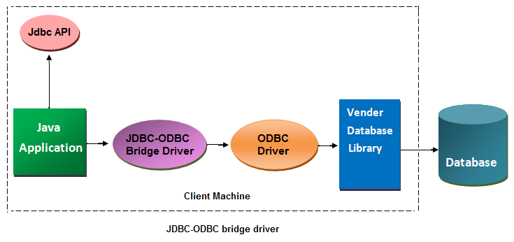ODBC BRIDGE WINDOWS 8 X64 DRIVER
