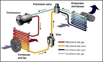 Sistem sirkulasi AC Mobil