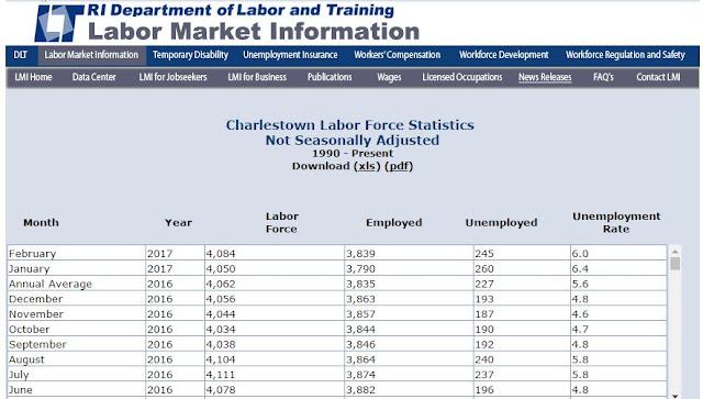 Rhode Island Unemployment Compensation Rate