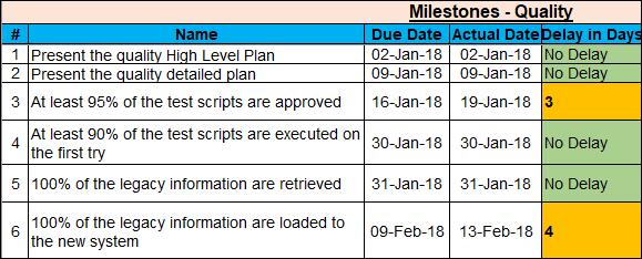 Quality Project Milestone Template, Project Milestones Template