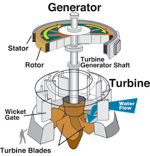 hydropower turbine and generator