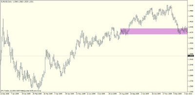 Example: Forex Supply and Demand Trading Strategy