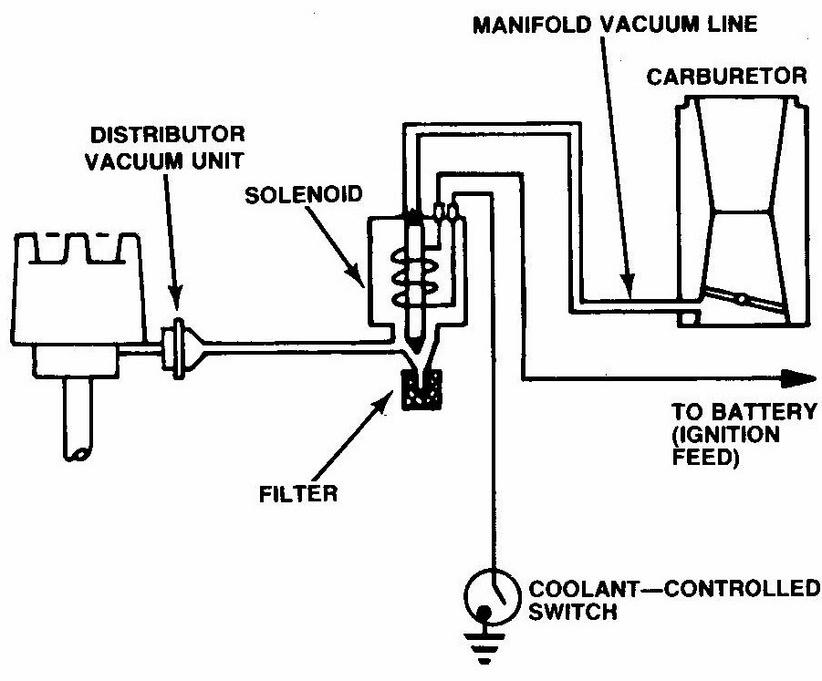 Organized Troubleshooting for Automobile Electrical and