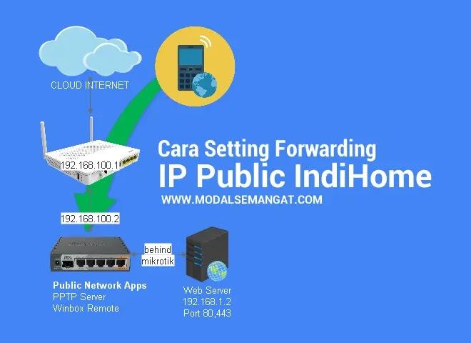 Cara Setting Forwarding IP Public Indihome