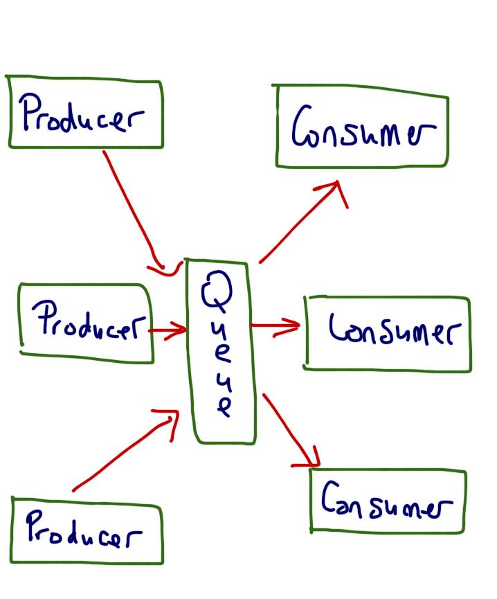 Producer Consumer Design Pattern
