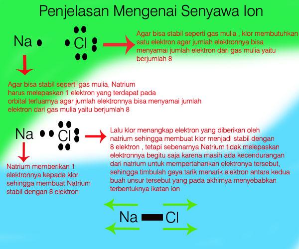 senyawa ion