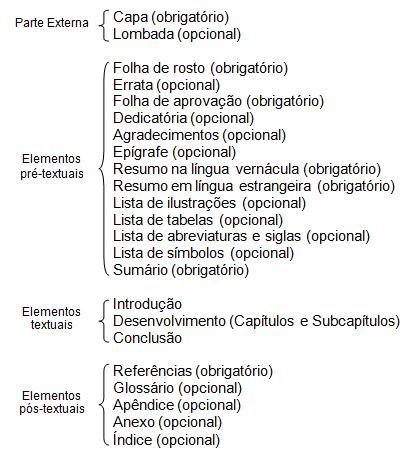 Normas da ABNT para formatação de trabalhos acadêmicos