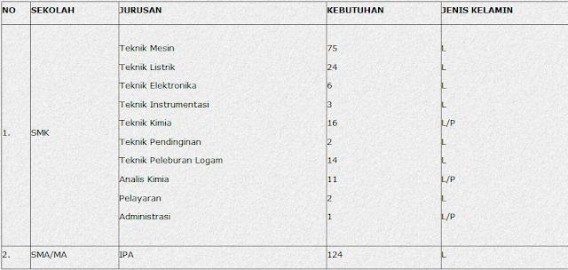 Lowongan PT Krakatau Steel (Persero)