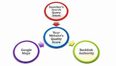 Click to view ingredients to give your website its quality score
