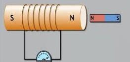 विद्युत चुम्बकीय प्रेरण की परिभाषा क्या है, ( फैराडे तथा हेनरी के प्रयोग)