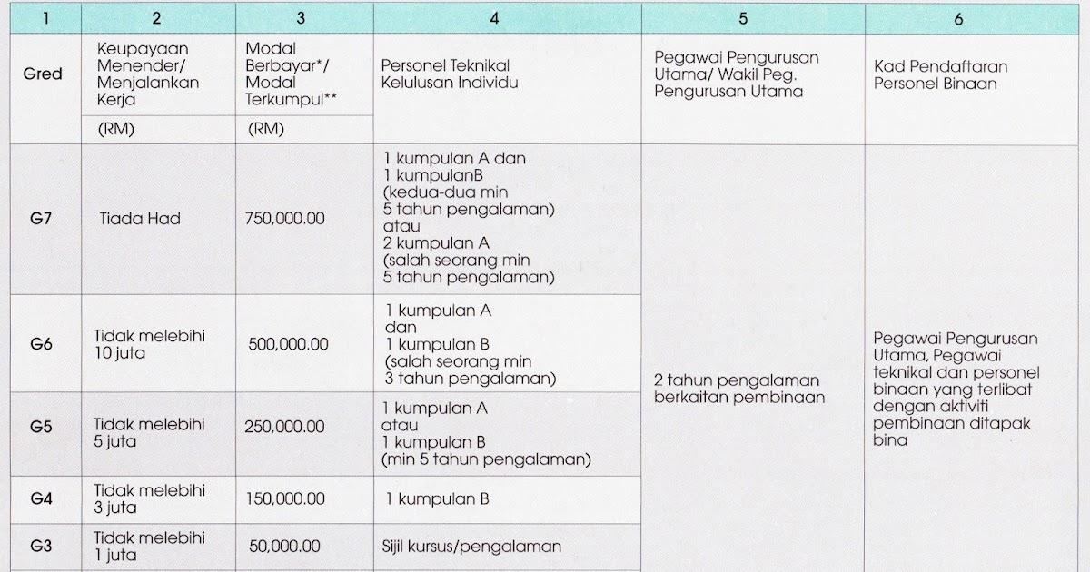 Zuri Yunus Kriteria Pendaftaran Kontraktor