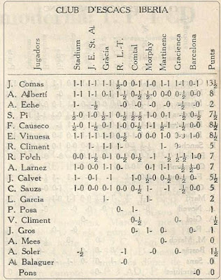 III Campeonato de Catalunya de Ajedrez por Equipos, resultados de los jugadores del Club d'Escacs Ibèria